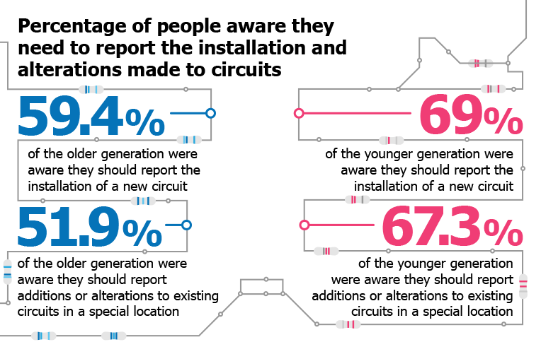 Percentage of people aware they need to report the installation and alterations made to circuits