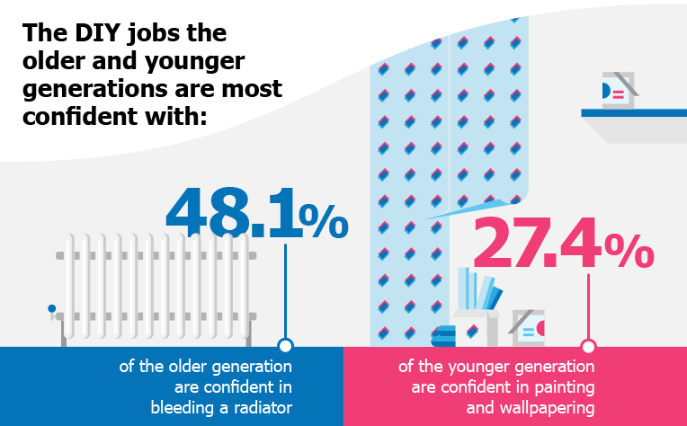 The DIY jobs the older and younger generations are most confident with